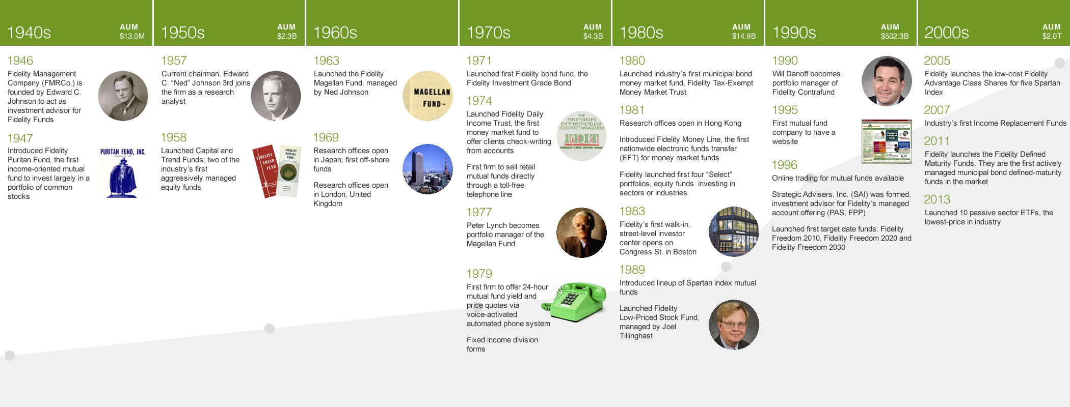 Fidelity Investments Mutual Fund Timeline